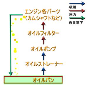 エンジンオイル循環画像