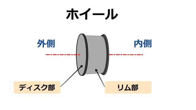 ホイール構造